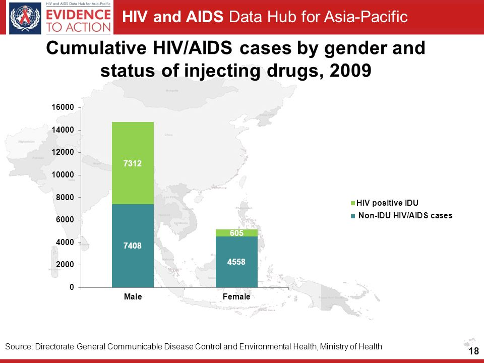 Cumulative HIV/AIDS cases by gender and status of injecting drugs, 2009