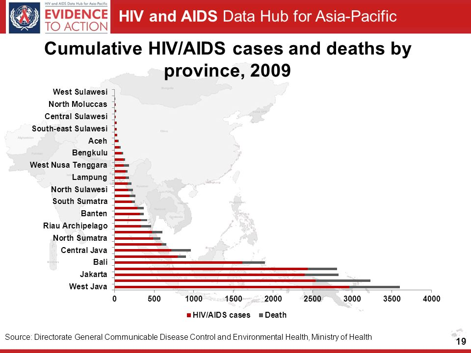 Cumulative HIV/AIDS cases and deaths by province, 2009