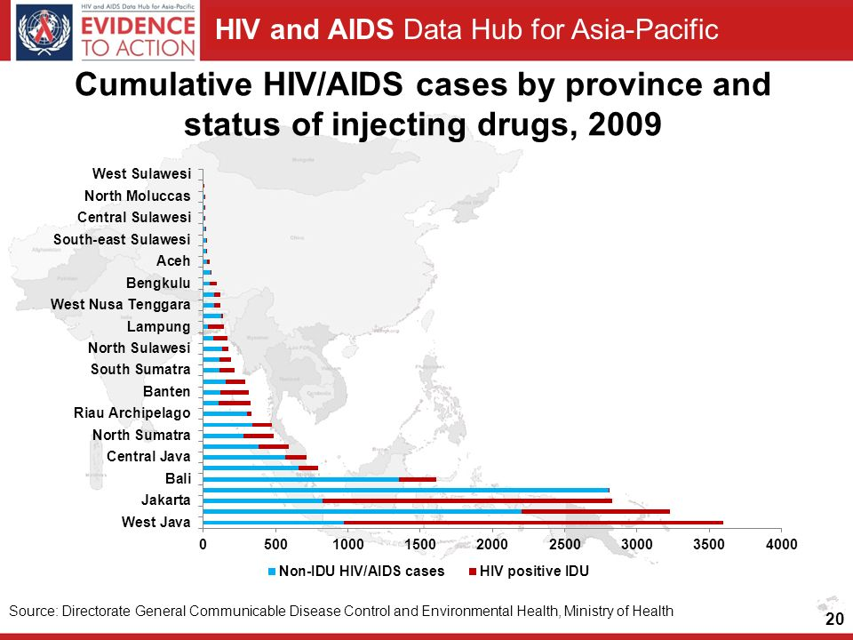 Cumulative HIV/AIDS cases by province and status of injecting drugs, 2009
