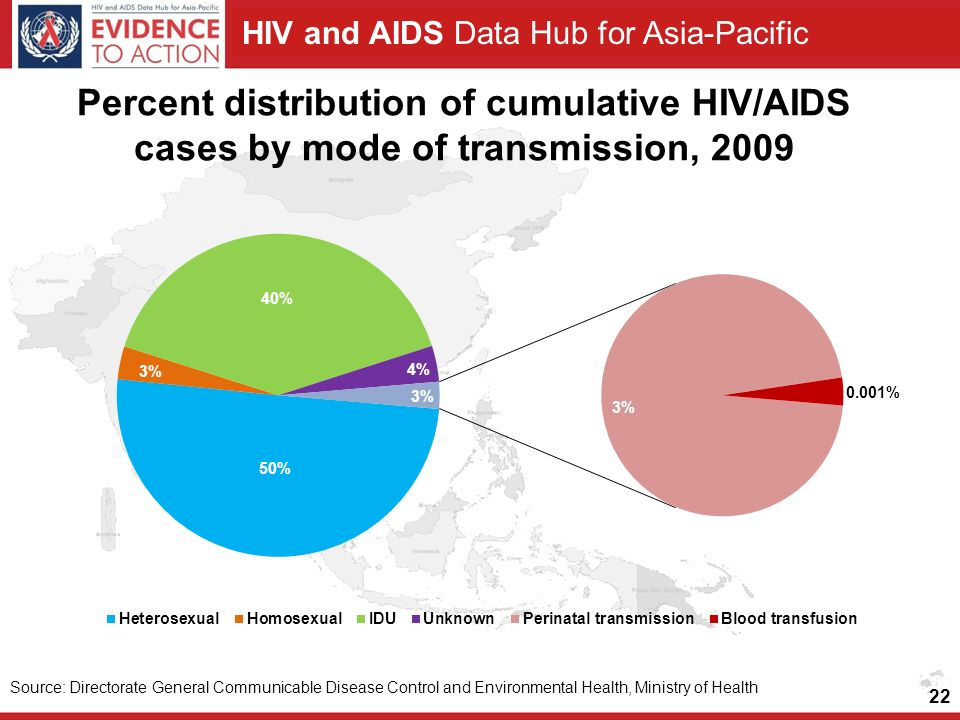 Percent distribution of cumulative HIV/AIDS cases by mode of transmission, 2009