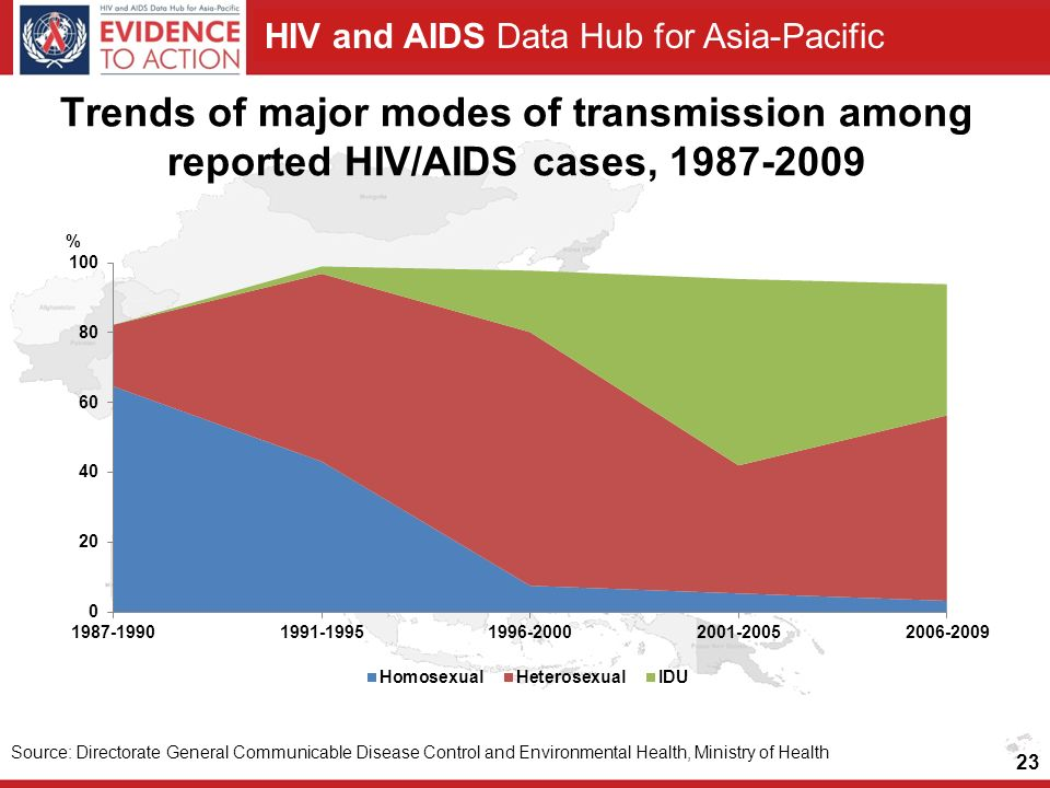 Trends of major modes of transmission among reported HIV/AIDS cases,