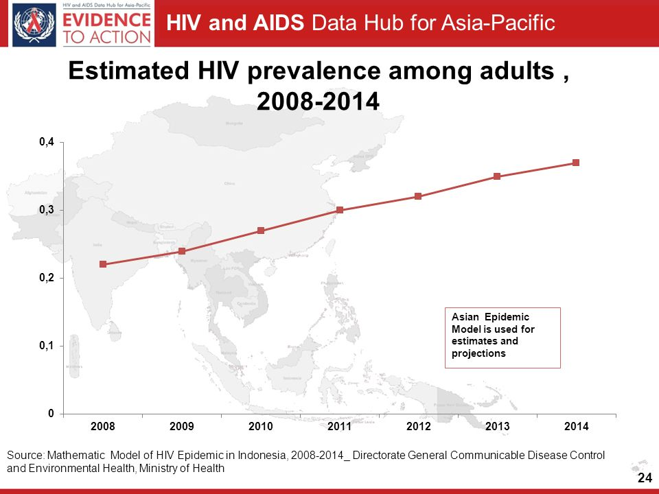 Estimated HIV prevalence among adults ,