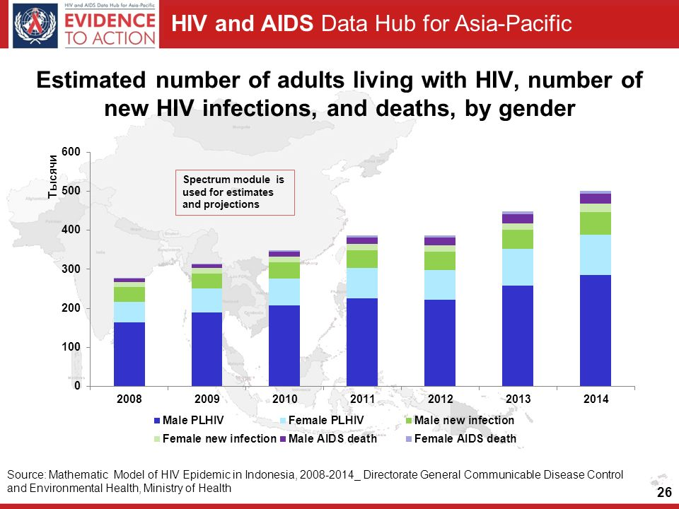 Estimated number of adults living with HIV, number of new HIV infections, and deaths, by gender