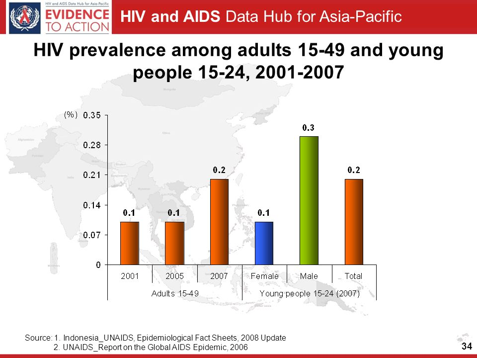 HIV prevalence among adults and young people 15-24,