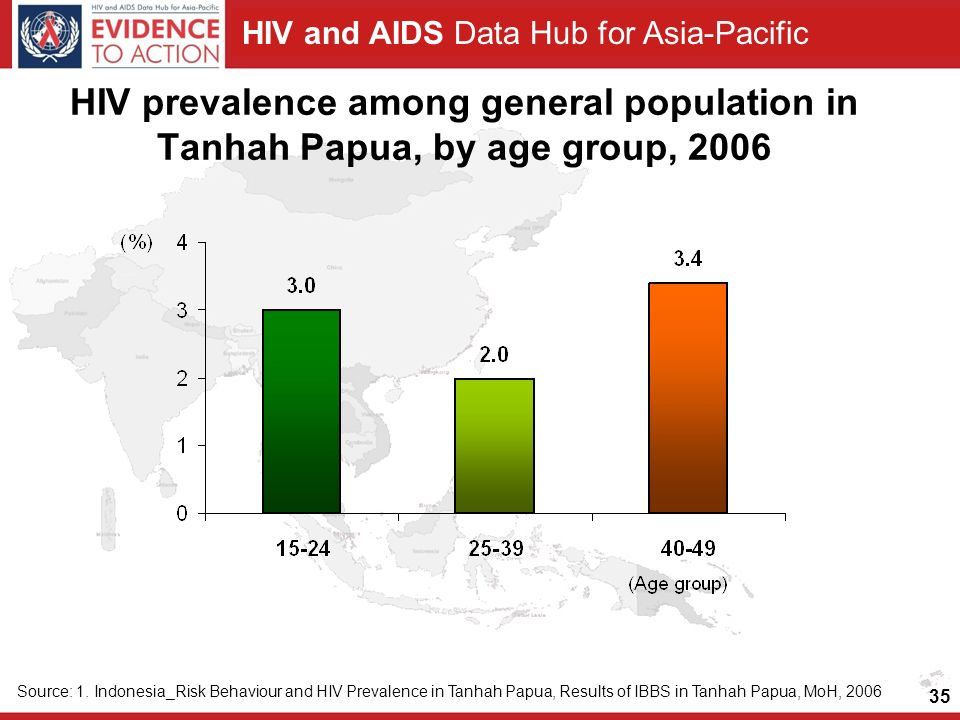 HIV prevalence among general population in Tanhah Papua, by age group, 2006