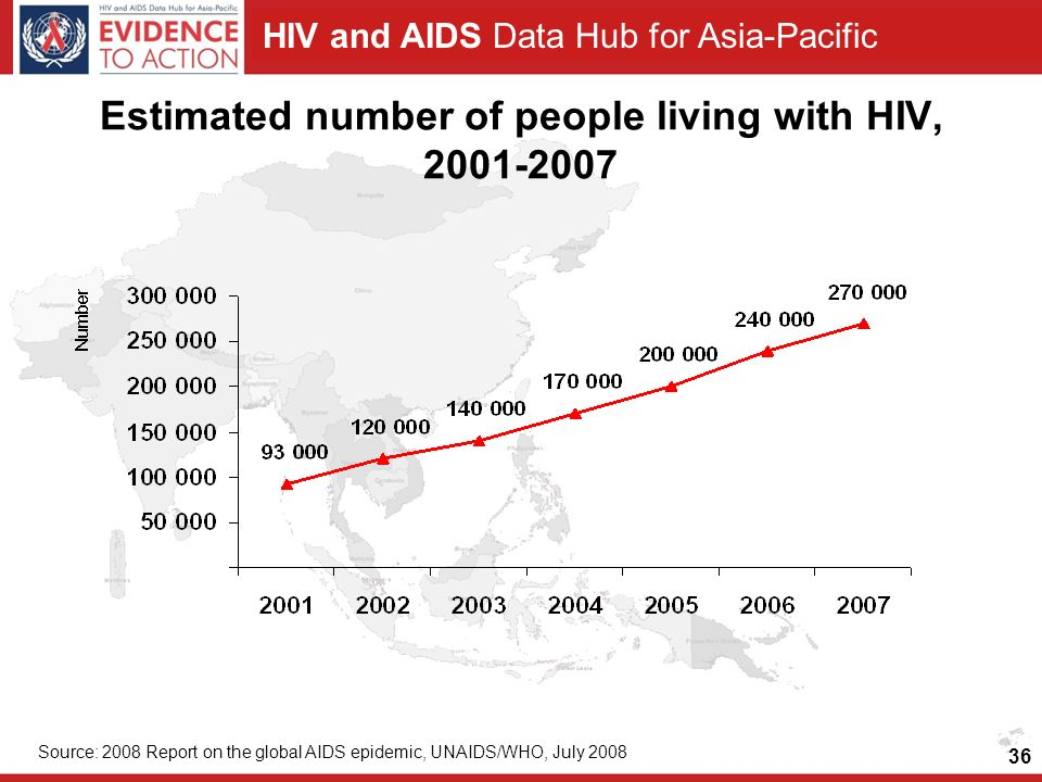 Estimated number of people living with HIV,