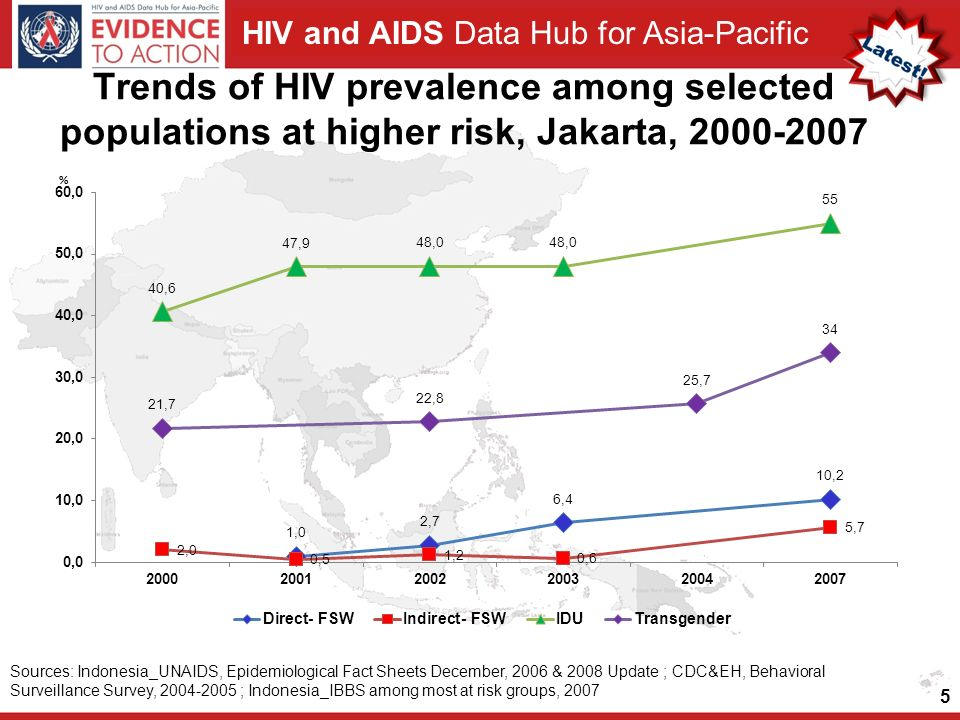 Trends of HIV prevalence among selected populations at higher risk, Jakarta,