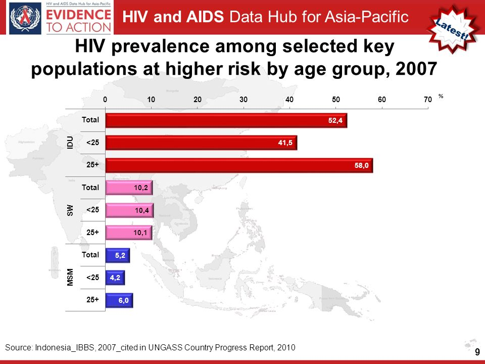 HIV prevalence among selected key populations at higher risk by age group, 2007