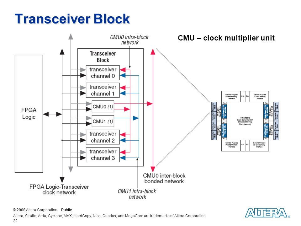 Designing with Transceiver-Based FPGAs at 40 nm - ppt video