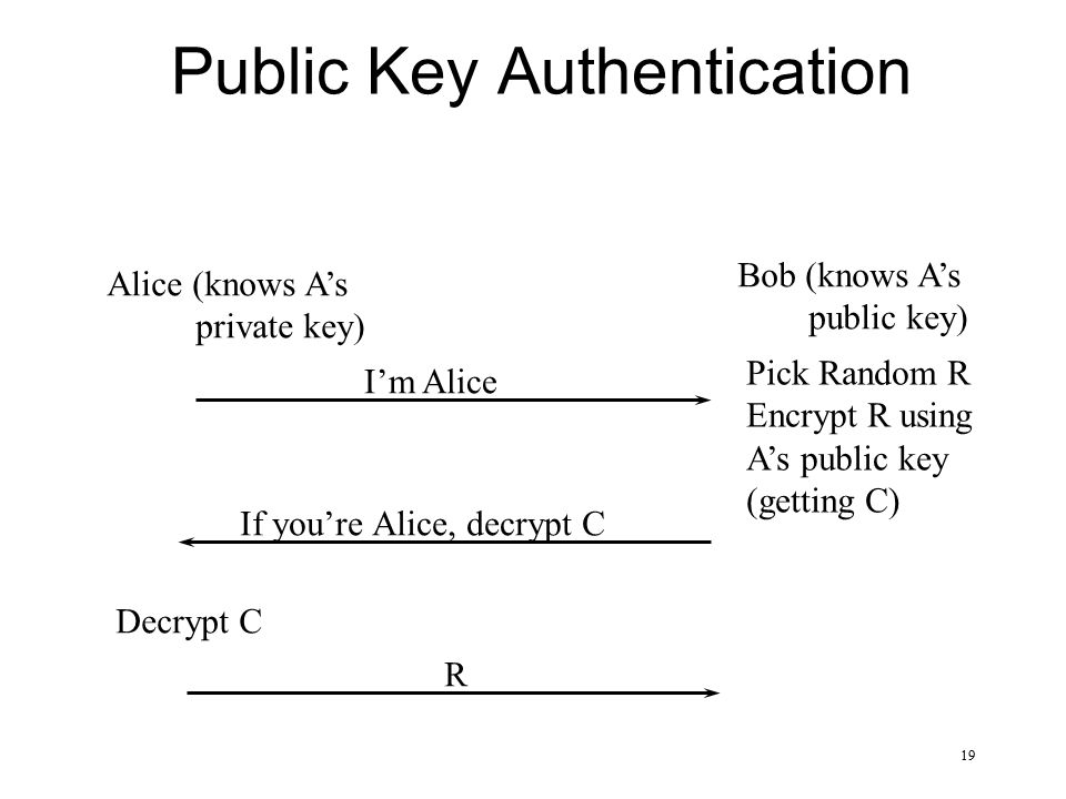 Lecture 2: Introduction to Cryptography - ppt download