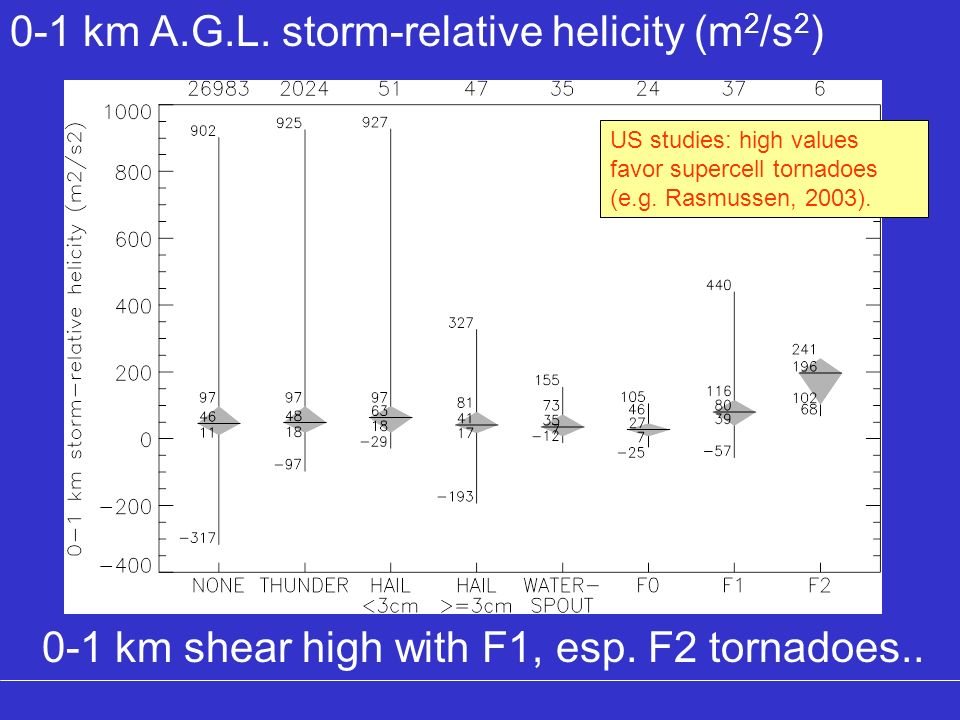 0-1 km A.G.L. storm-relative helicity (m2/s2)