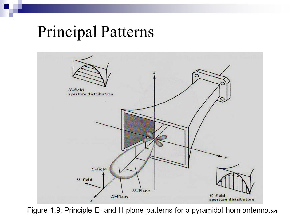 BASIC ANTENNA PARAMETERS - ppt video online download