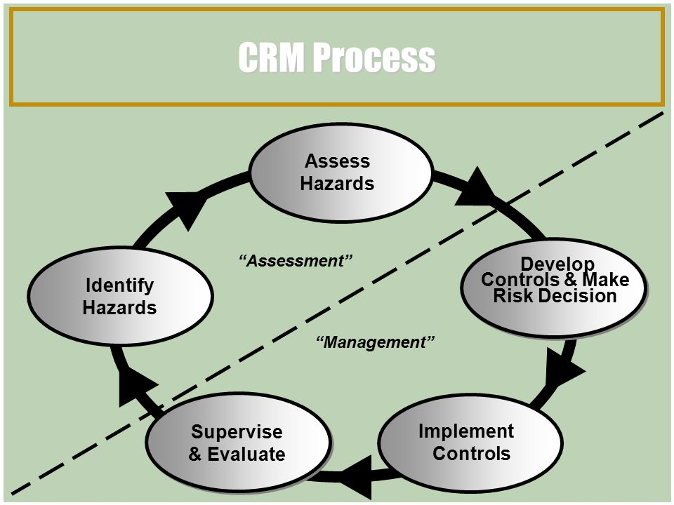 Composite Risk Management Tactical Course Ppt Download