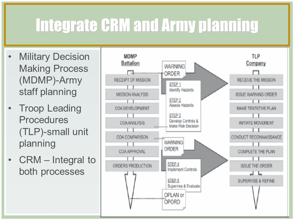 Army Posite Risk Management Worksheet Free Printable. Posite Risk Management Tactical Course Ppt Download Integrate Crm And Army Planning Worksheet. Worksheet. Crm Worksheet For Land Navigation At Mspartners.co