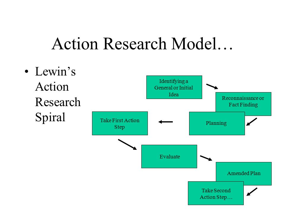 action research model Action research is done by teachers to understand their own teaching and students the most effective action research results in opportunities to improve learning and engagement when we ask  what is action research  it is important to keep in mind that action research is different from research conducted by academicians at universities.