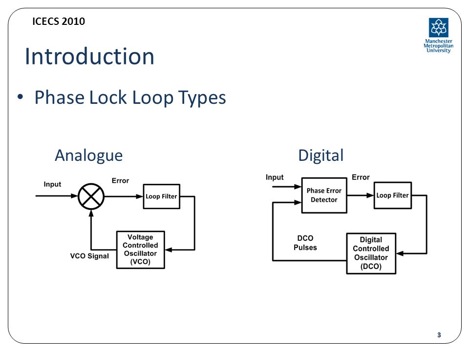 Tdtl architecture with fast error correction technique ppt download 3 introduction phase lock loop types analogue digital ccuart Gallery