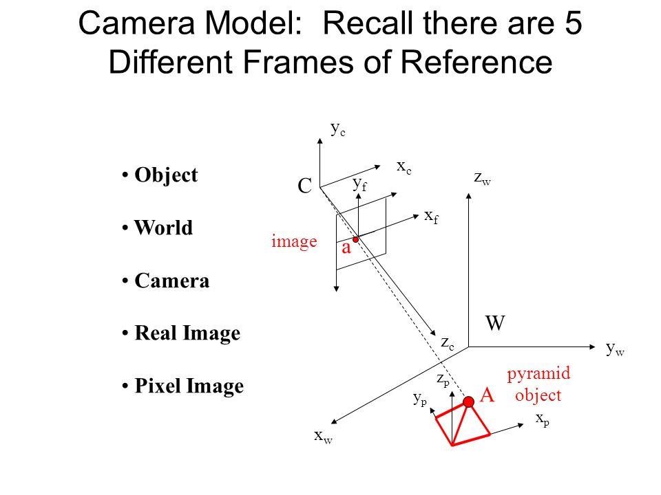 3D Sensing Camera Model Camera Calibration - ppt video online download