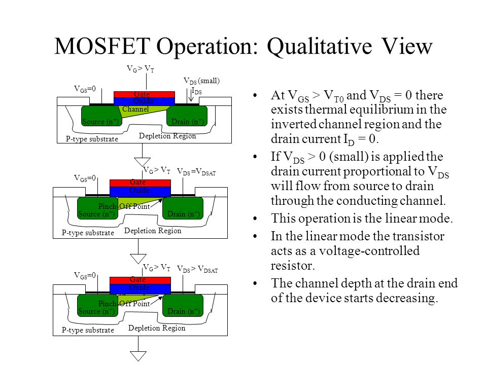 structure and operation of mos transistor ppt download rh slideplayer com