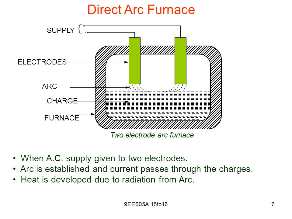 direct and indirect arc furnace pdf