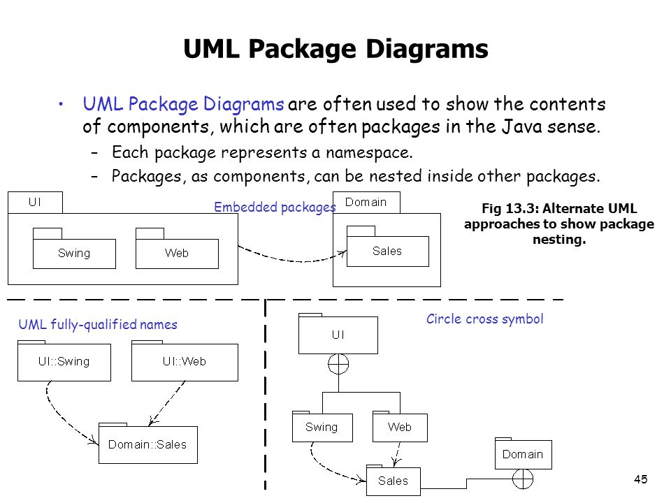 Chapter 10 drawing system sequence diagrams ppt download fig 133 alternate uml approaches to show package nesting ccuart Gallery