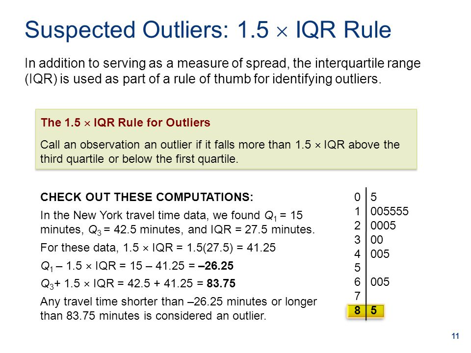Suspected Outliers: 1.5  IQR Rule