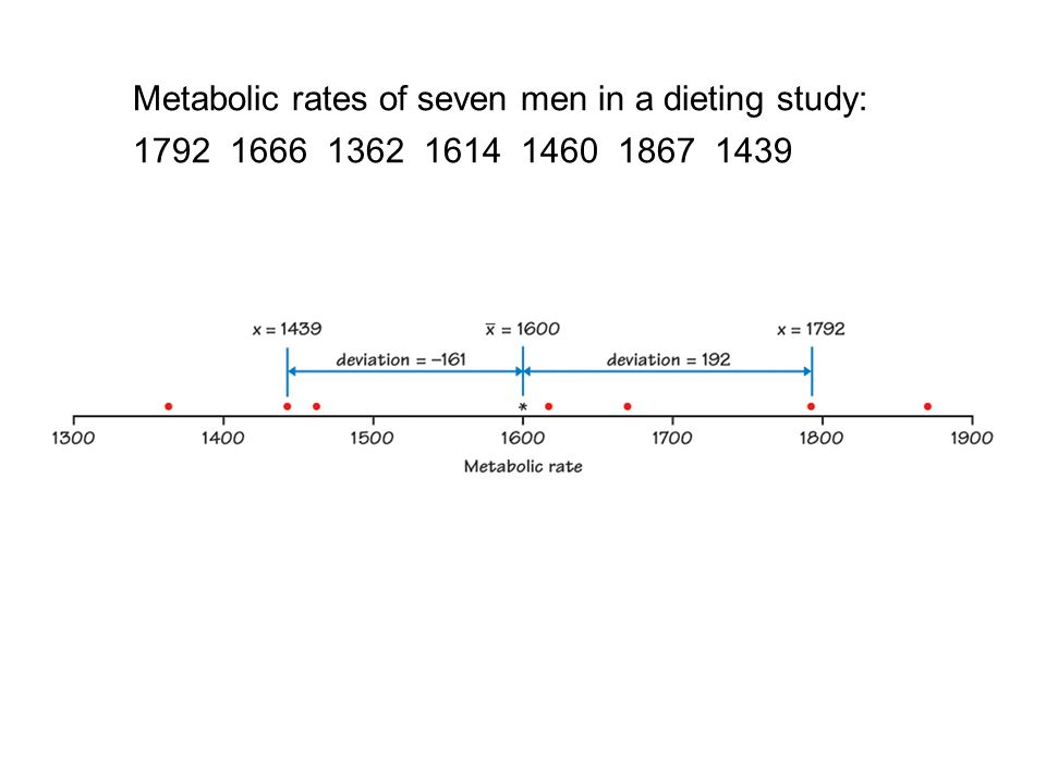 Metabolic rates of seven men in a dieting study: