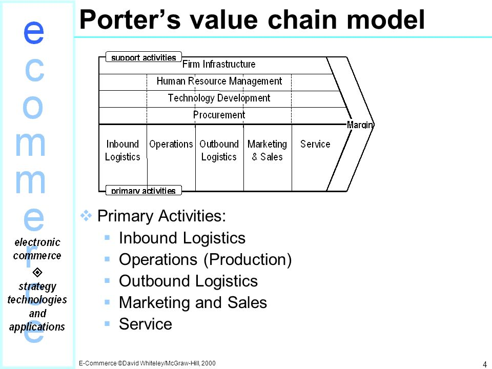 Chapter 2 The Value Chain Ppt Video Online Download