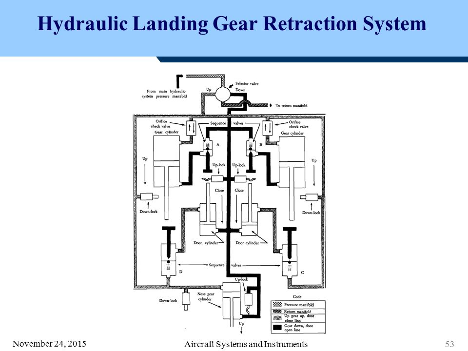 AS0403 Aircraft Systems & Instruments - ppt video online