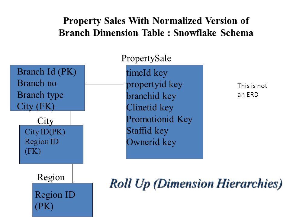 Dimensional Modelling - ppt download
