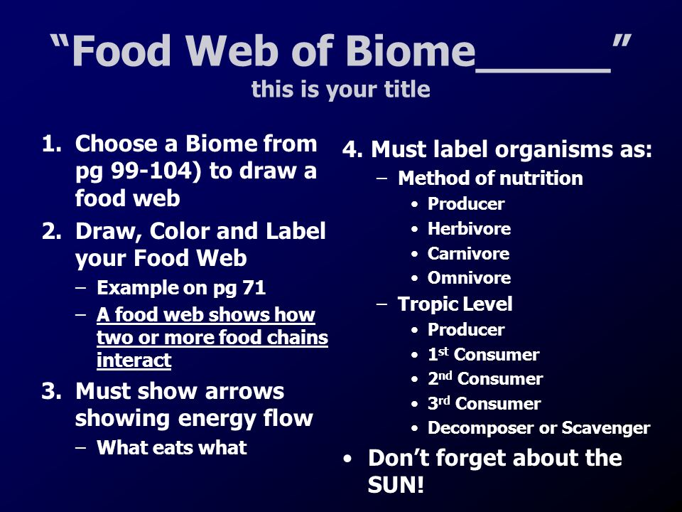 Food Web of Biome_____ this is your title