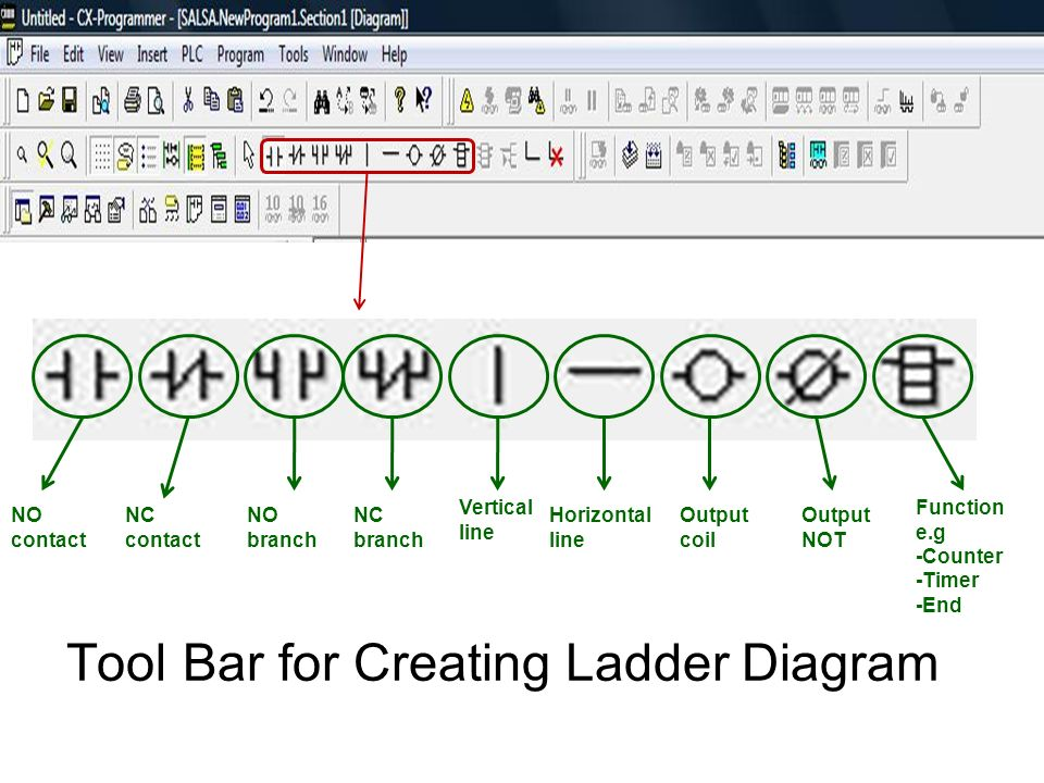 Programmable logic controller ppt video online download tool bar for creating ladder diagram ccuart Choice Image