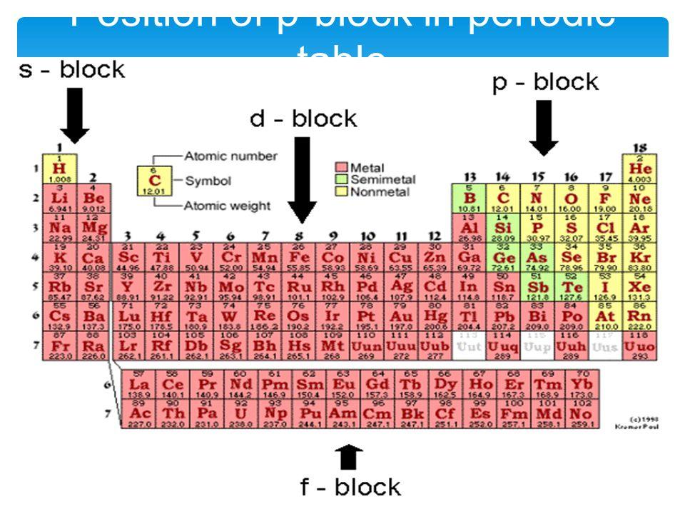 The P Block Elements Made By Manas Mahajan Ppt Download