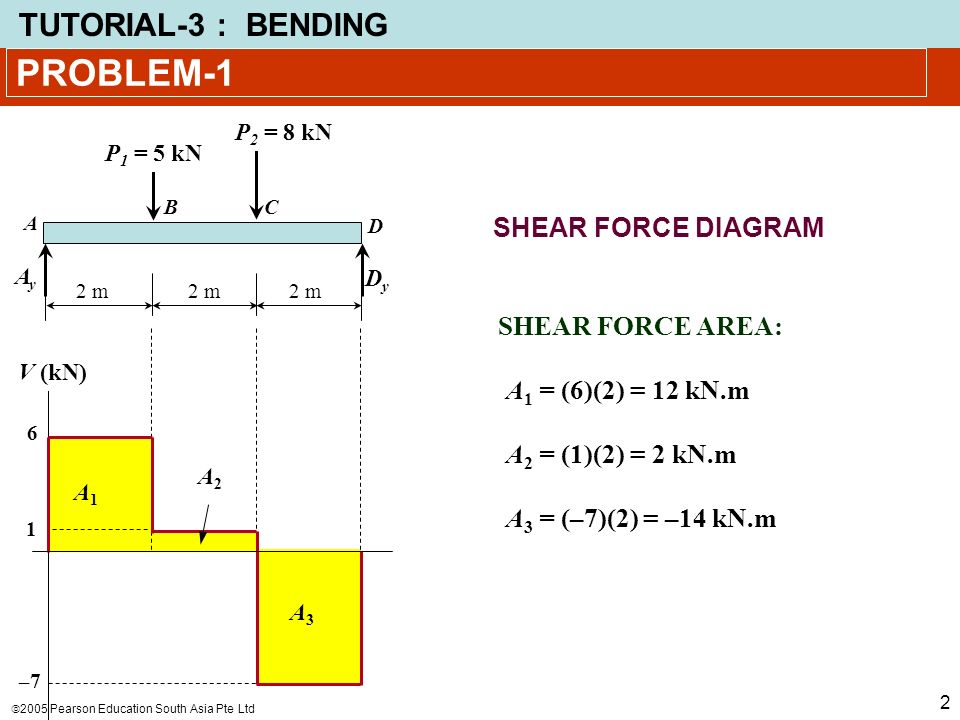 problem-1 shear force diagram shear force area: a1 = (6)(