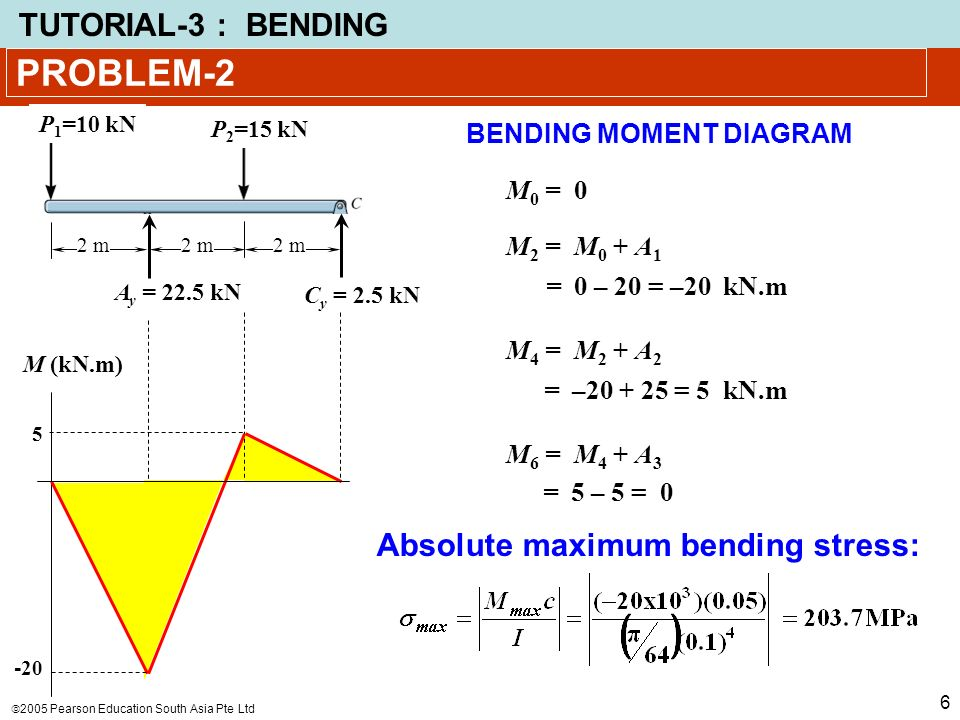 problem 1 using graphical method draw the shear and bending moment rh slideplayer com bending stress diagram beam bending stress diagram for i section