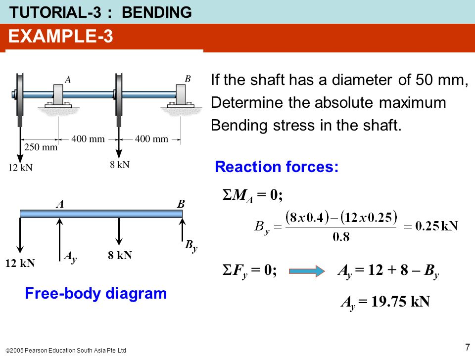 PROBLEM-1 Using graphical method, draw the shear and bending moment  diagrams for the beam shown in the figure  Determine the absolute maximum  bending
