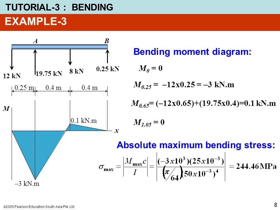 precautions on bending moment experiment Vibrations of cantilever beams: deflection, frequency, and research uses  the curvature can also be related to the bending moment, m, and the flexural rigidity, ei.