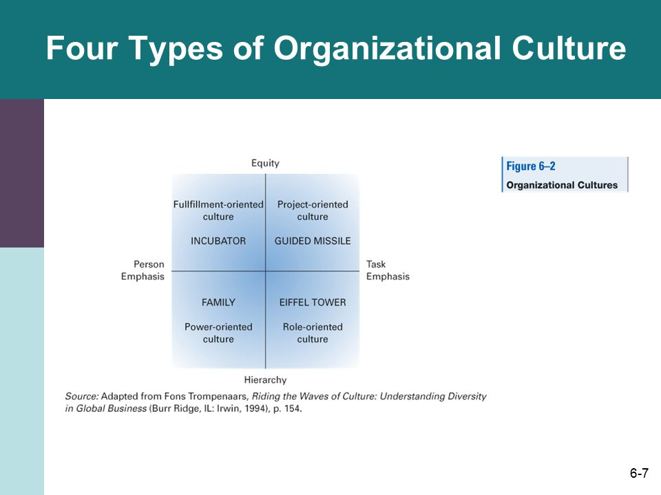 harrison handy model of organization culture Organizational culture types harrison (1972) and handy (1978) summarized types of  derived from the handy cultural types model the study concluded that the prevailing organizational culture does.