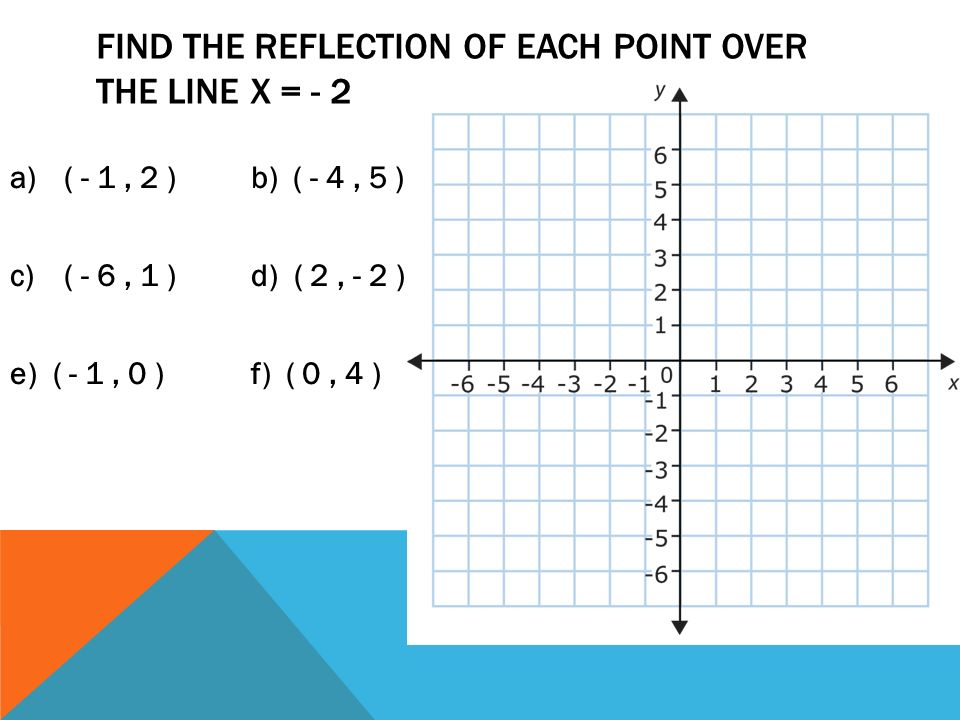 Find the reflection of each point over the line x = - 2