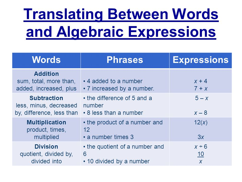 Printable Worksheets translating words into algebraic expressions worksheets : Bell Quiz. - ppt download