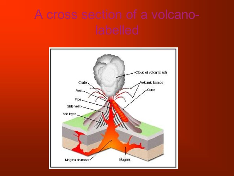 Volcanoes by zack and cody fan ppt download 3 a cross section of a volcano labelled ccuart Gallery