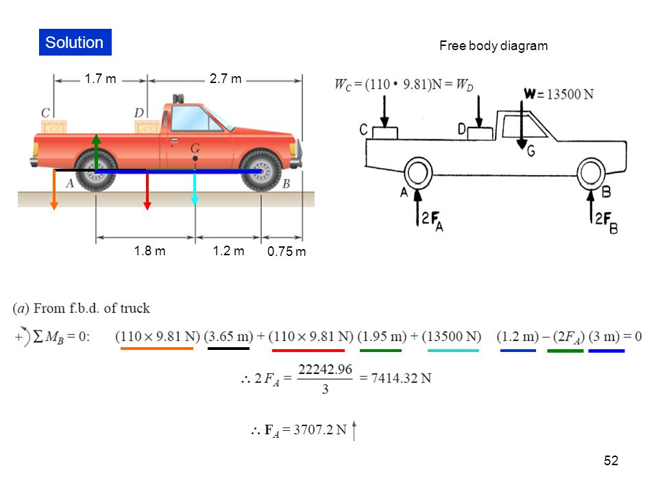 Free Body Diagram Of Truck Complete Wiring Diagrams