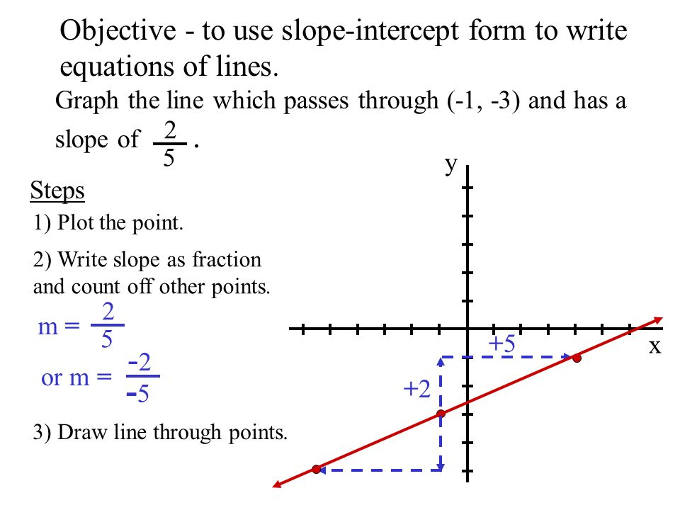 2 5 Objective To Use Slope Intercept Form To Write Ppt Download