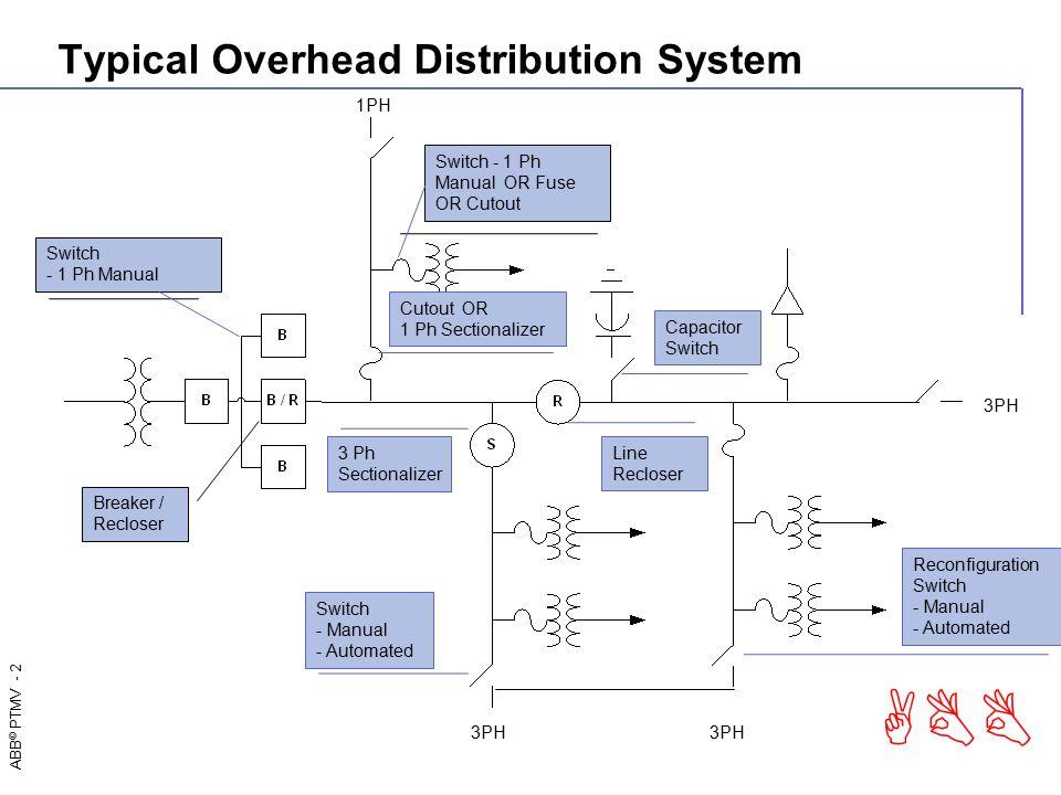 medium voltage outdoor apparatus portfolio ppt video online download rh slideplayer com Electrical Distribution System PDF Electrical Distribution System Diagram