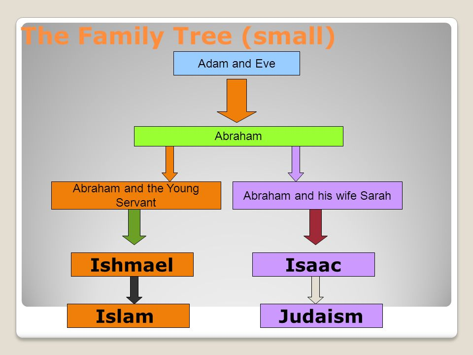 The 3 Main Religions: Christianity, Judaism & Islam - ppt