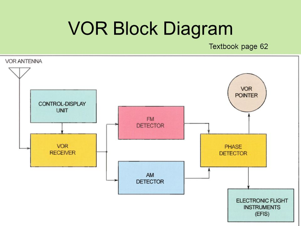 Vor Vhf Omnidirectional Range Ppt Video Online Download