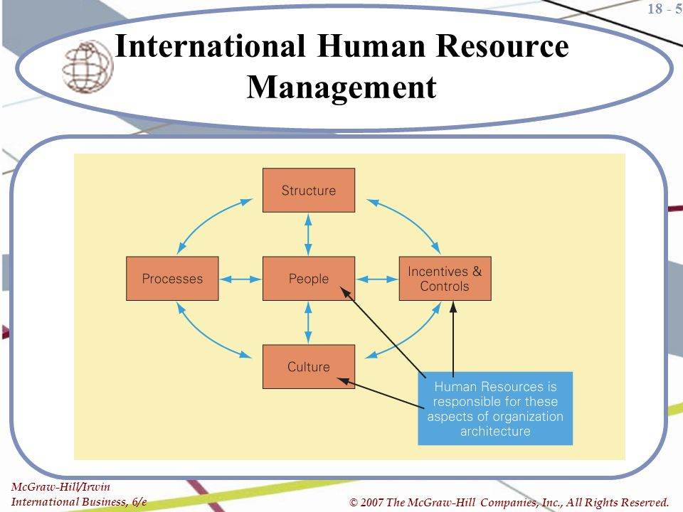 how does global human resource management differ from domestic human resource management 4 international human resource management: sustaining international business operations 6 managing and supporting international one would tend to think that human resource management in one country would be much like it is in another country there are similarities in the.