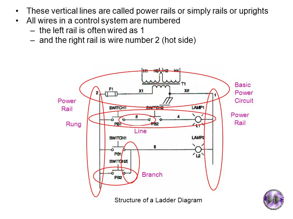 Chapter 3 introduction to programmable logic controller ppt video structure of a ladder diagram freerunsca Images