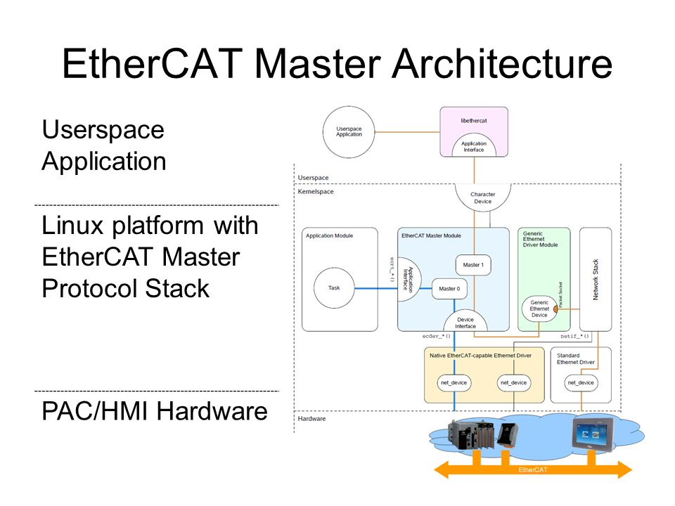 ICPDAS EtherCAT Solution - ppt video online download