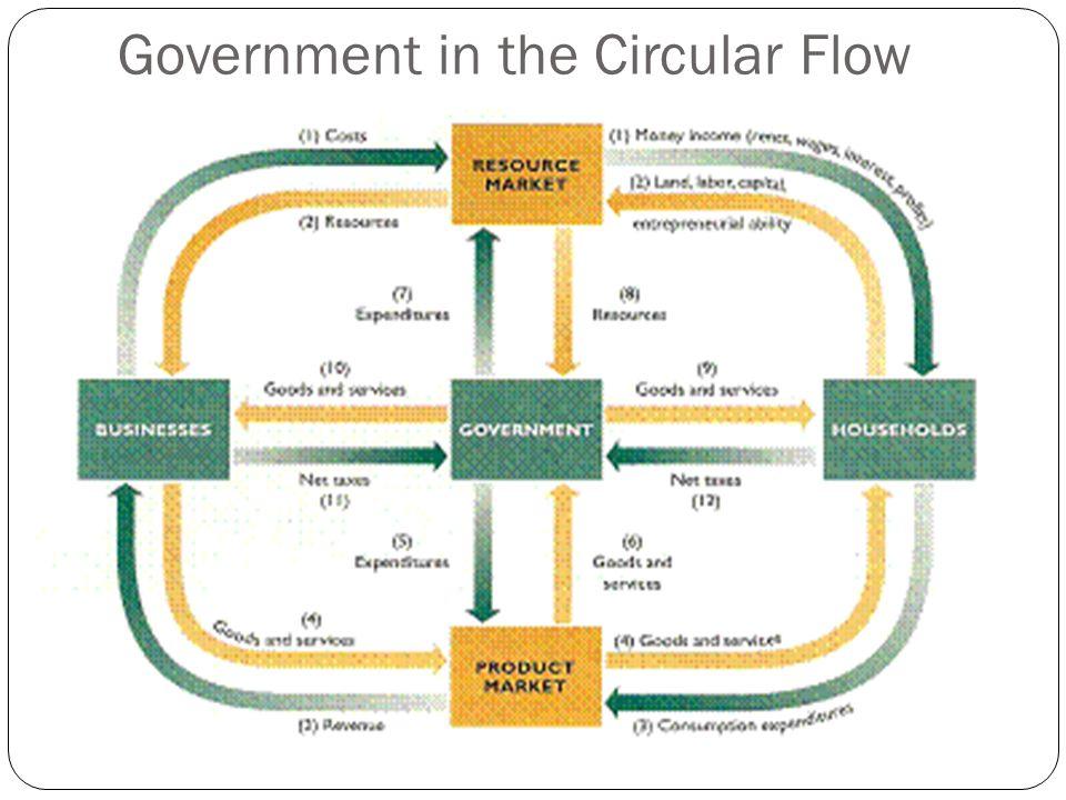 Circular Flow Examples Taken From Entrepreneurs In The U S