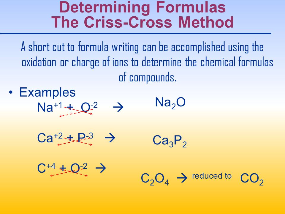 Determining Formulas The Criss-Cross Method